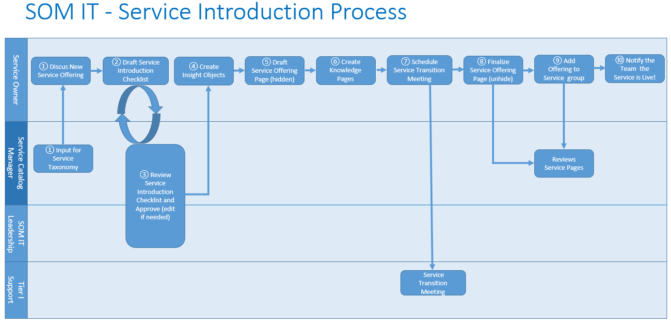 Service Introduction Process Som It Service Catalog Confluence