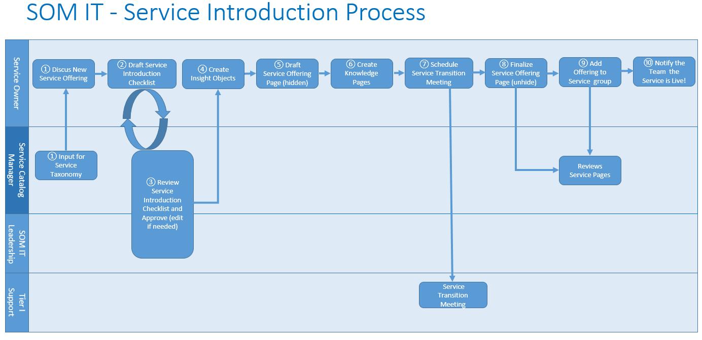 Service Introduction Process
